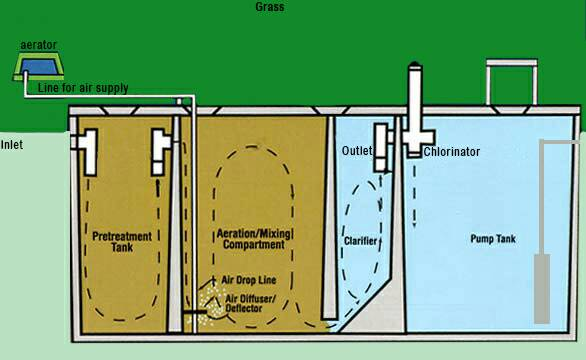 Septic Tank Vent Page 2 Plumbing Zone Professional