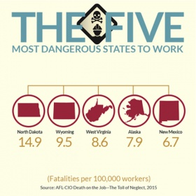 How does your state stack up for on the job safety?-dotj15_fbd1_5dangerousstates_halfwidth_norightsidebar.jpg
