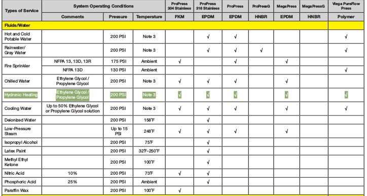 Propress not compatible with antifreeze-propresschart.png