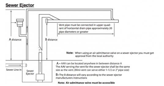 Ejector Pit Aav - Plumbing Zone