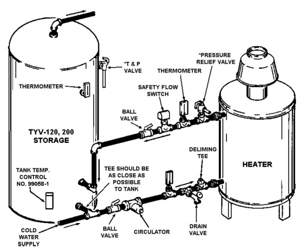 hot water storage tank and boiler
