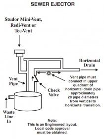 Sewage ejectors - Plumbing Zone - Professional Plumbers Forum