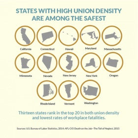 How does your state stack up for on the job safety?-union_density_workplace_fatalities.jpg